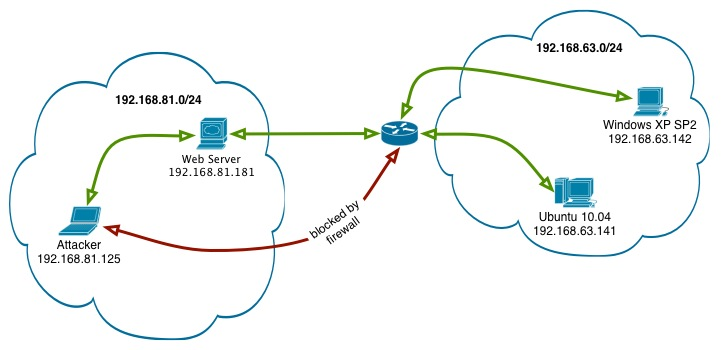 Introduction to pivoting, Part 1: SSH – Techorganic – Musings from